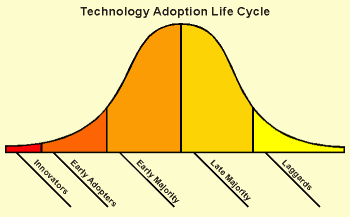 Technology Adoption Lifecycle