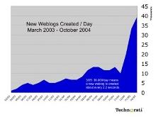 blogosphere-mar05-newblog.jpg