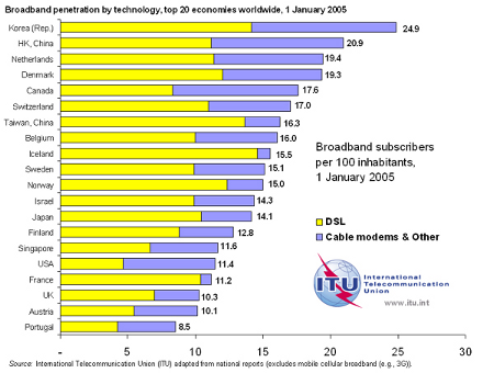 world-broadband-1-jan-2005-600-yb1.png