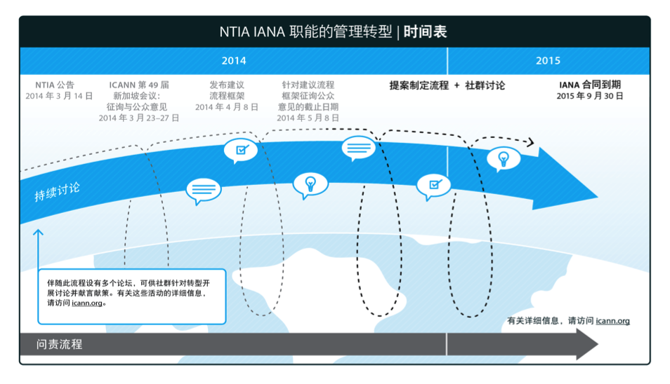 nita-iana-timeline