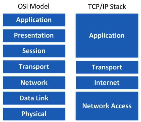 tcpip-stack